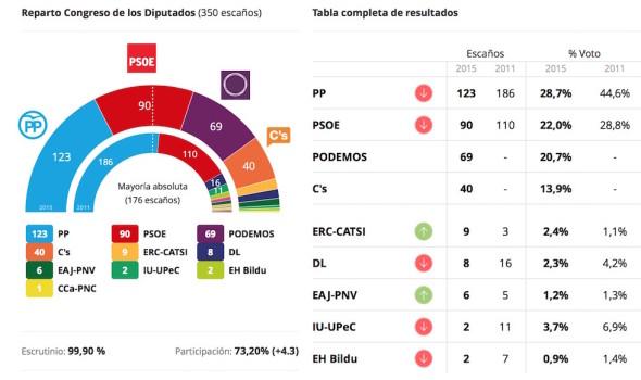I risultati delle Elezioni generali 2015 in Spagna (dal quotidiano ABC)