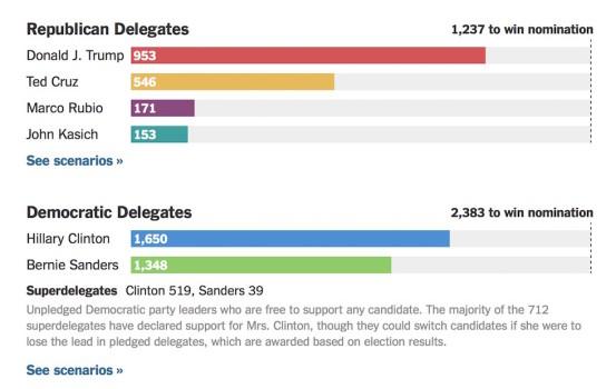 Il confronto alle primarie Usa dopo il 26 aprile (fonte NYTimes)