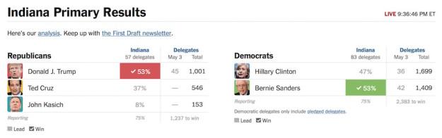 I risultati delle primarie in Indiana