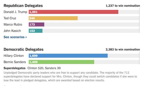 Il conteggio dei delegati per ciascun candidato