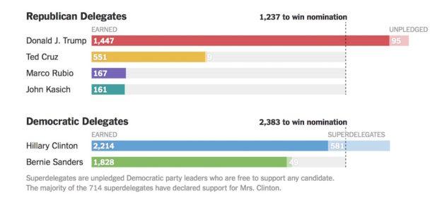 Il conteggio finale dei Delegati dopo le primarie Usa 2016