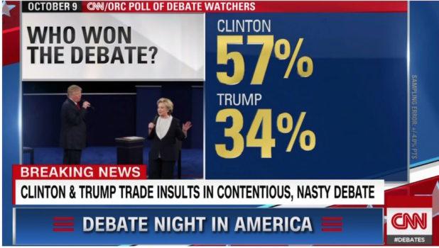 Il sondaggio telefonico della Cnn (562 chiamate) indica la vittoria di Clinton