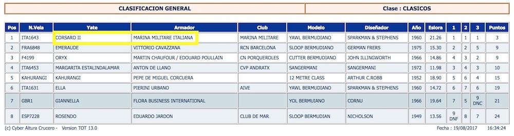 Classifica Vela Mallorca 2017 (Classe Classiche)