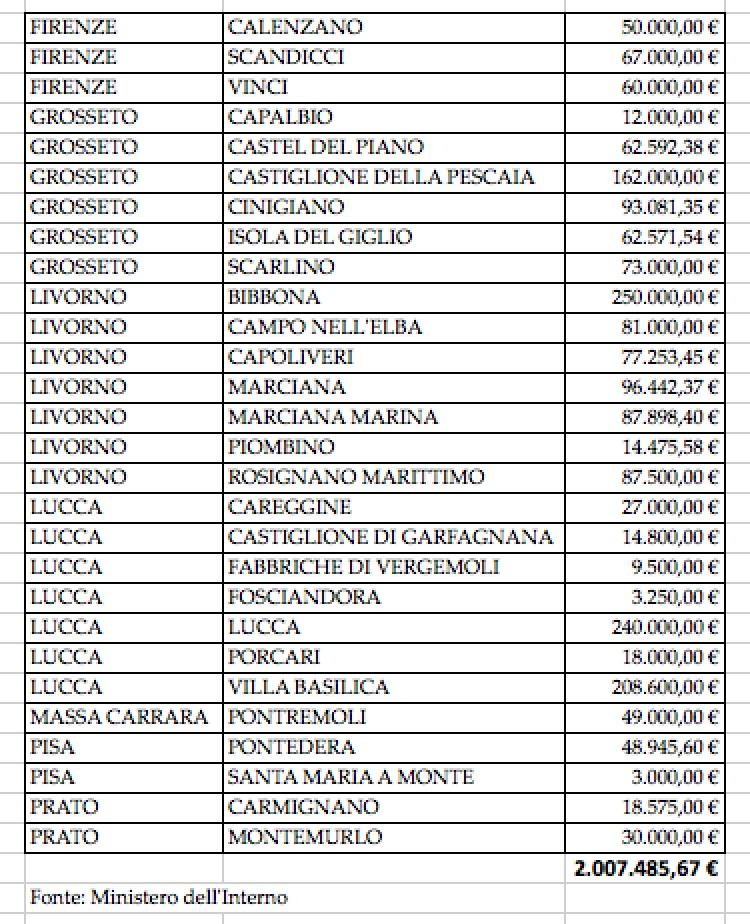 Comuni toscani beneficiari dei fondi per la videosorveglianza